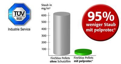 Firestixx Staubinfo